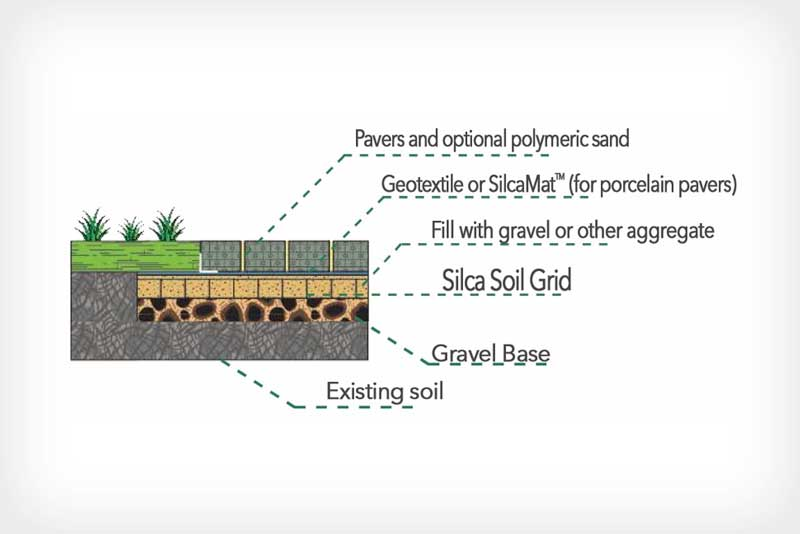 silca soil grid